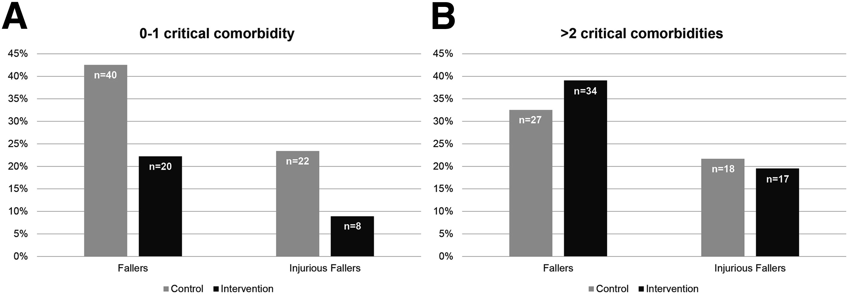 Randomized Controlled Trial of Screening, Risk