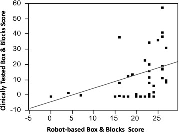 Validity of Robot-Based Assessments of Upper Extremity