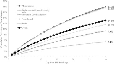 Evaluating Hospital Readmission Rates After Discharge From
