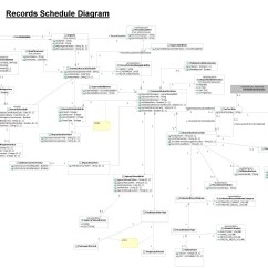 Logical Data Model Example Diagram 1999 Dodge Ram 1500 Front Axle Era Documentation National Archives
