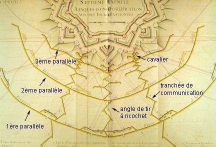 sistema de paralelas de vauban