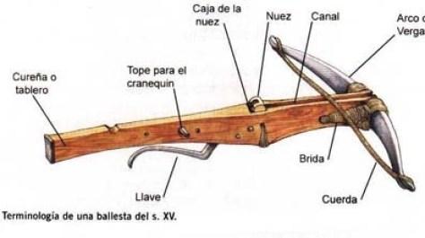 La ballesta, historia de un arma de la clase baja