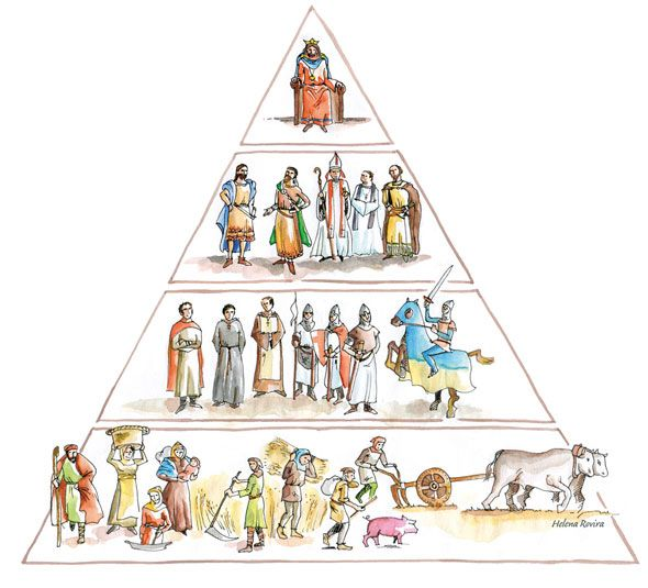 Pirámide social propia del mundo feudal