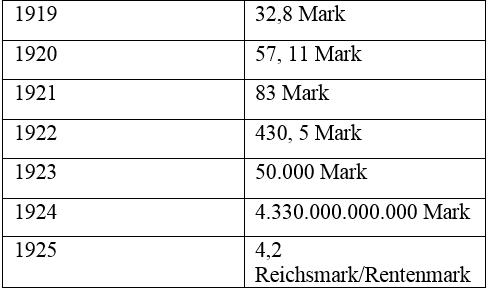 """Tabla 6. Evolución del precio de un dólar estadounidense con respecto al marco alemán entre 1919 y 1925. Fuente: Lawrence H. Officer, """"Exchange Rates Between the United States Dollar and Forty-one Currencies,"""", MeasuringWorth, 2020 URL: http://www.measuringworth.com/exchangeglobal/"""
