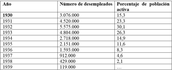 Tabla 7. Porcentaje de población activa y número de desempleados en Alemania entre 1930 y 1937. Fuente: B.R. MITCHELL: International Historical Statistics. Europe 1750-1993, Macmillan, Londres y Nueva York, 1998 (1975), p. 167. Los orígenes de la Gran Depresión