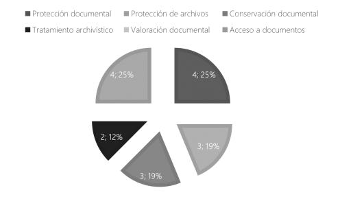 Grafico No. 1. Principales temas objetos de protección jurídica durante la colonia española en materia de archivos. Fuente: Elaboración propia.
