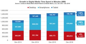 Rise in mobile traffic