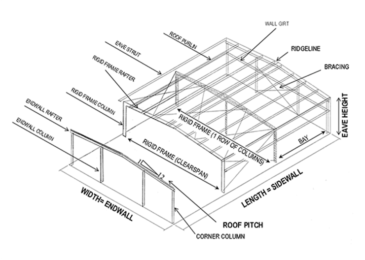 Steel Rafter Sizes
