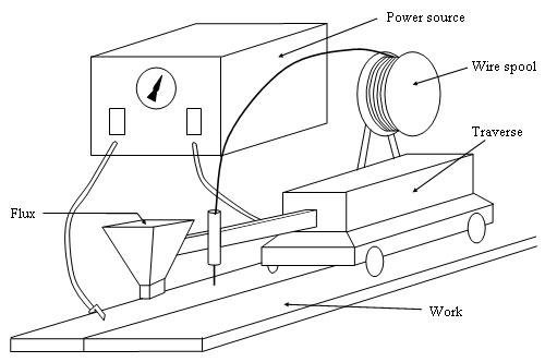 submerged arc welding, Welding consultants for welding