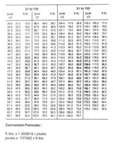 English metric si impact strength conversion chart also welding consultants rh arcraftplasma