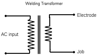 Welding power sources Welding consultants for welding