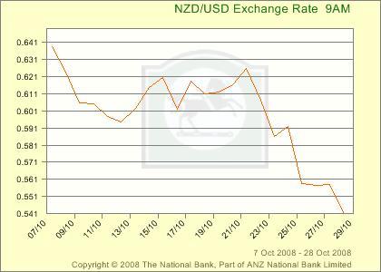 新西兰元-美元汇率