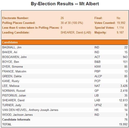 Mt Albert 补选初步结果