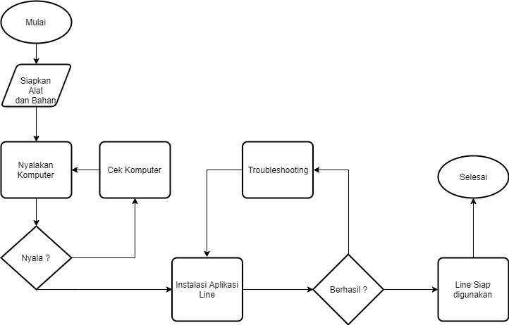 Flowchart Instalasi Line