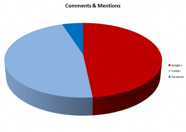 Social Media Engagement Pie chart for Comments & Mentions: Google Plus 48.3%, Twitter 46.7%, Facebook 5.0%