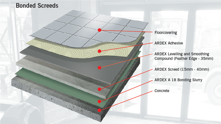 Types Of Screed Bonded Screed Unbonded Screed Floating Screed