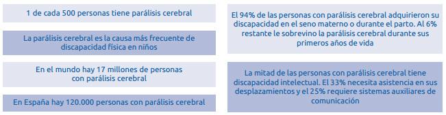 Datos Parálisis Cerebral