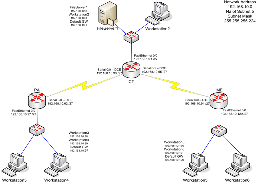 Download Basics Of Router Configuration Pdf free