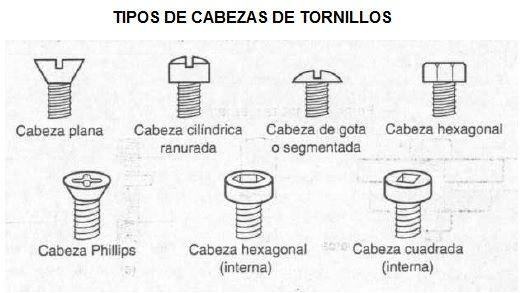 Tuercas y Tornillos Tipos de Tornillos y Tipo de Tuercas