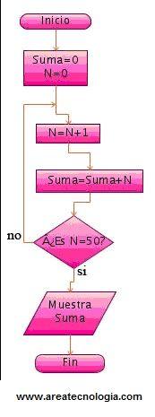 Diagrama de Gantt y Formularios Ciencias