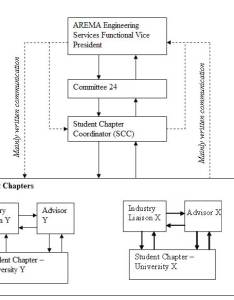 Organizational structure for arema student chapters also rh