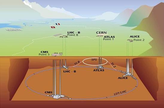 Large Hadron Collider - schema