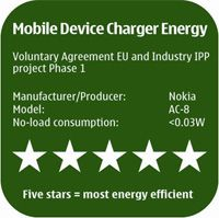 Afla cata energie consuma incarcatorul telefonului tau