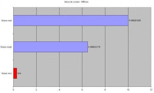 A-Data_Turbo_SDHC_write_test