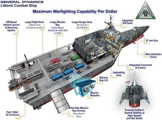 LCS_Independence_VI_chart