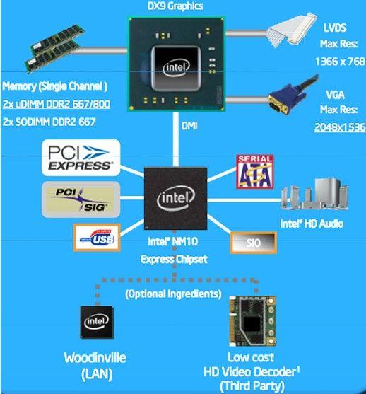 Intel_PineTrail