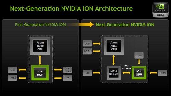 GPU-ul Ion 2