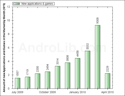 Android Market creste foarte rapid