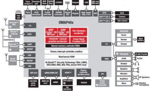 Texas Instruments OMAP4440