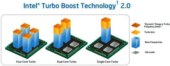 Intel Sandy Bridge notebook