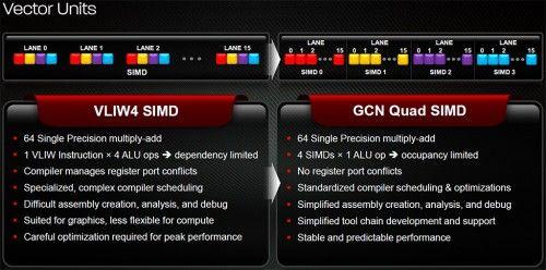 AMD lanseaza Radeon HD 7970