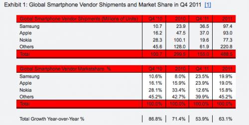 Piata smartphone-urilor in 2011