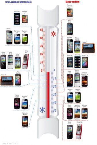 Telefonul tau rezista la frig?