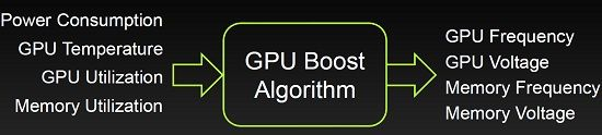nVidia lanseaza GeForce GTX 680