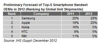 smartphone-2012-preliminar-IHS