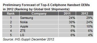 telefoane-2012-preliminar-IHS