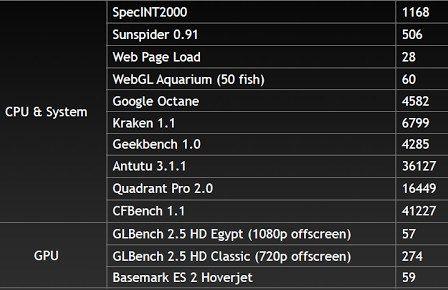 nVidia_Tegra_4_bench