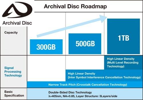 Sony_Panasonic_Archival_disc