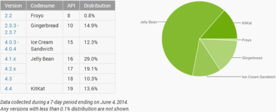 android-adoption-june