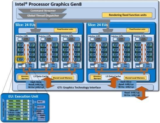 Intel_Broadwell_U_Iris_GPU