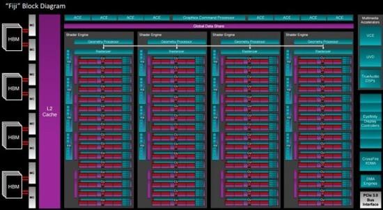 AMD_Fiji_diagram