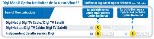 tabel_digi_mobil_optim_nelimitat