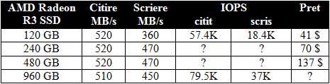 AMD_Radeon_R3_SSD_models