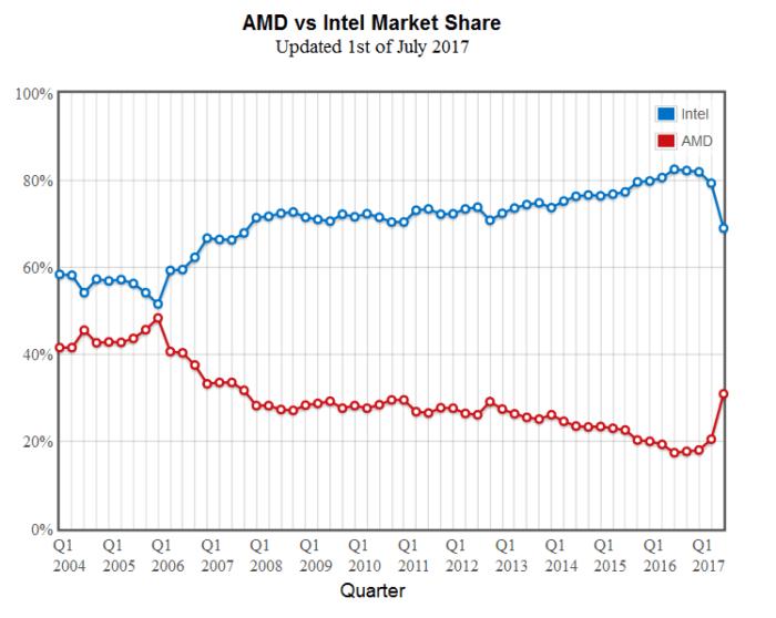 AMD a castigat o cota mare de piata cu ajutorul lui Ryzen