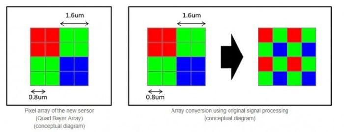 Sony a prezentat un senzor foto de 48MP