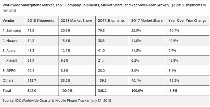 Huawei a devenit al doilea cel mai mare producator de telefoane mobile din lume